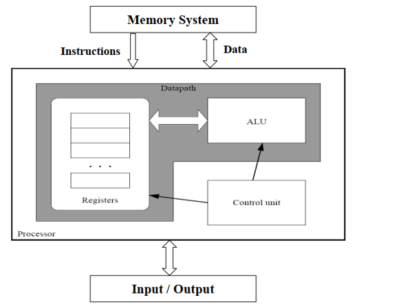 types of processor architecture